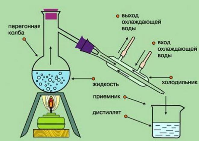 Схема процесса дистилляции